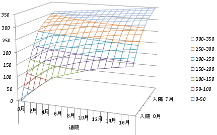 入通院慰謝料グラフ