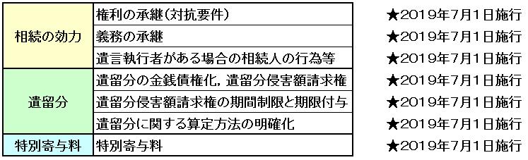 スケジュール4頁