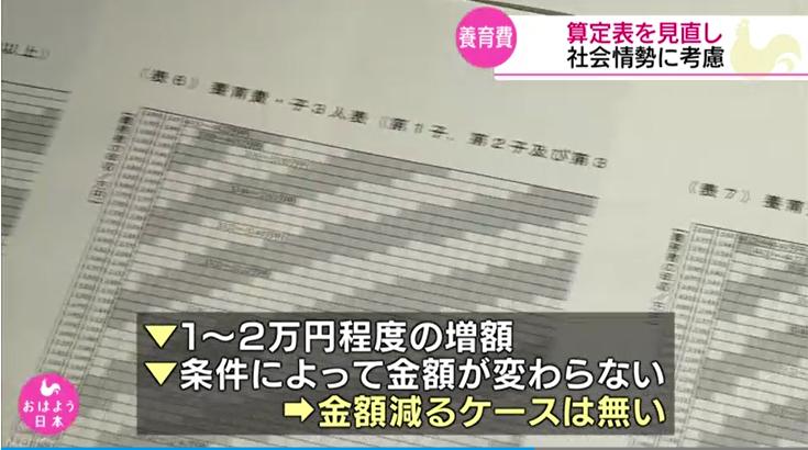 NHK養育費